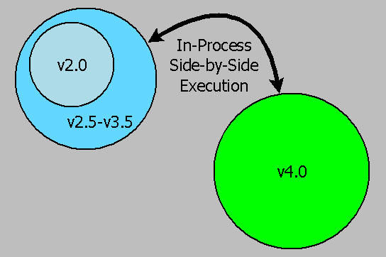 In-Process Side-by-Side Execution