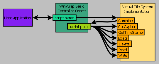 Using Implements to Extend the WinWrap Basic Scripting Language
