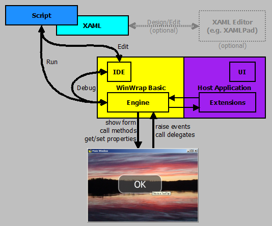 Learn These Wpf User Control Custom Event Xaml {Swypeout}